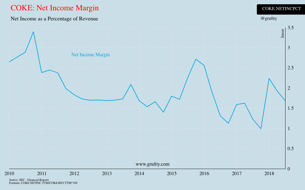 COKE: Net Income Margin(chart)