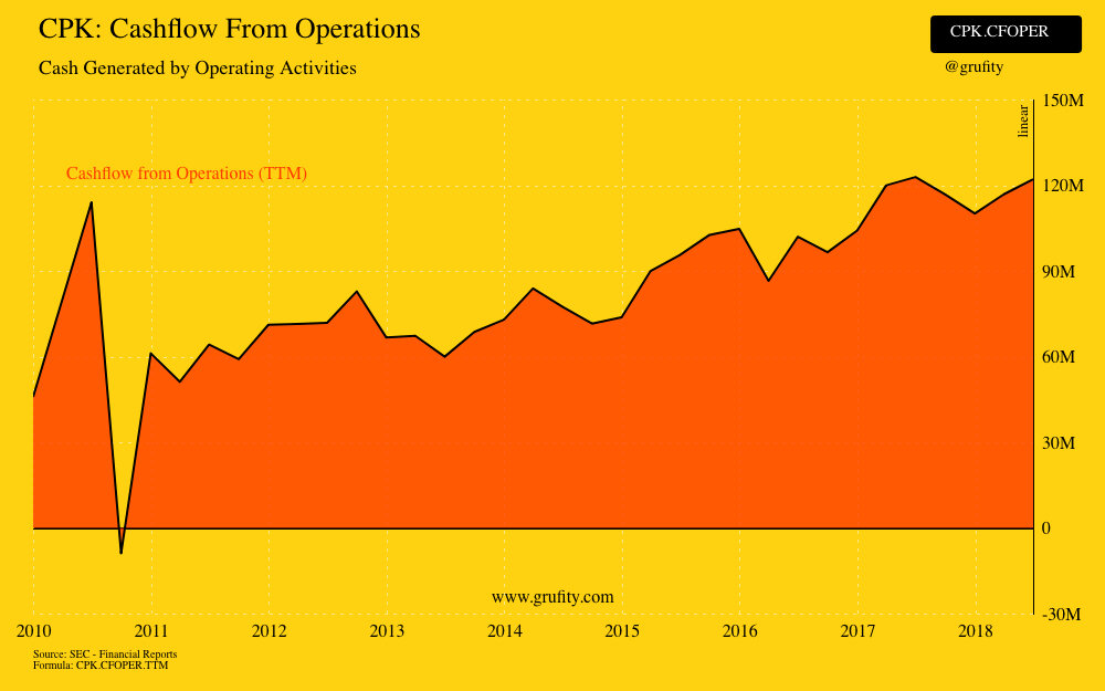 CPK: Cashflow From Operations(chart)