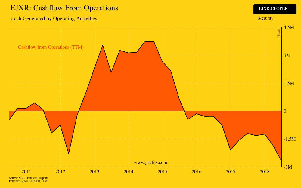 EJXR: Historical Earnings Per Share(chart)