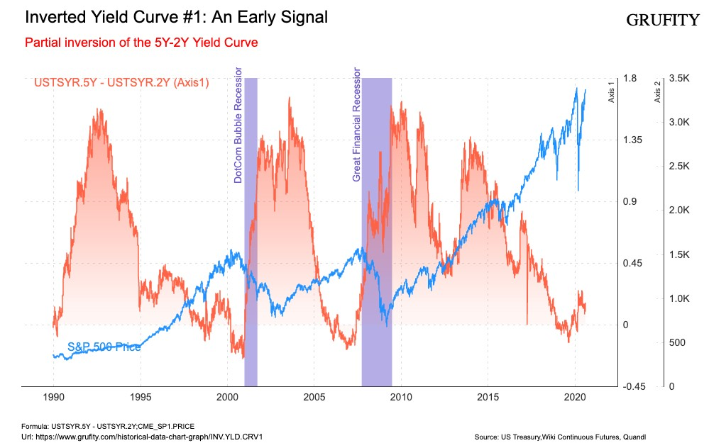 Inverted Yield Curve #1: An Early Signal(chart)