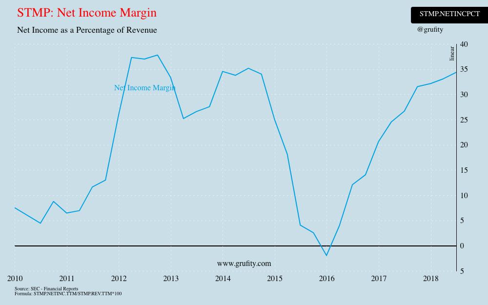 STMP: Net Income Margin(chart)