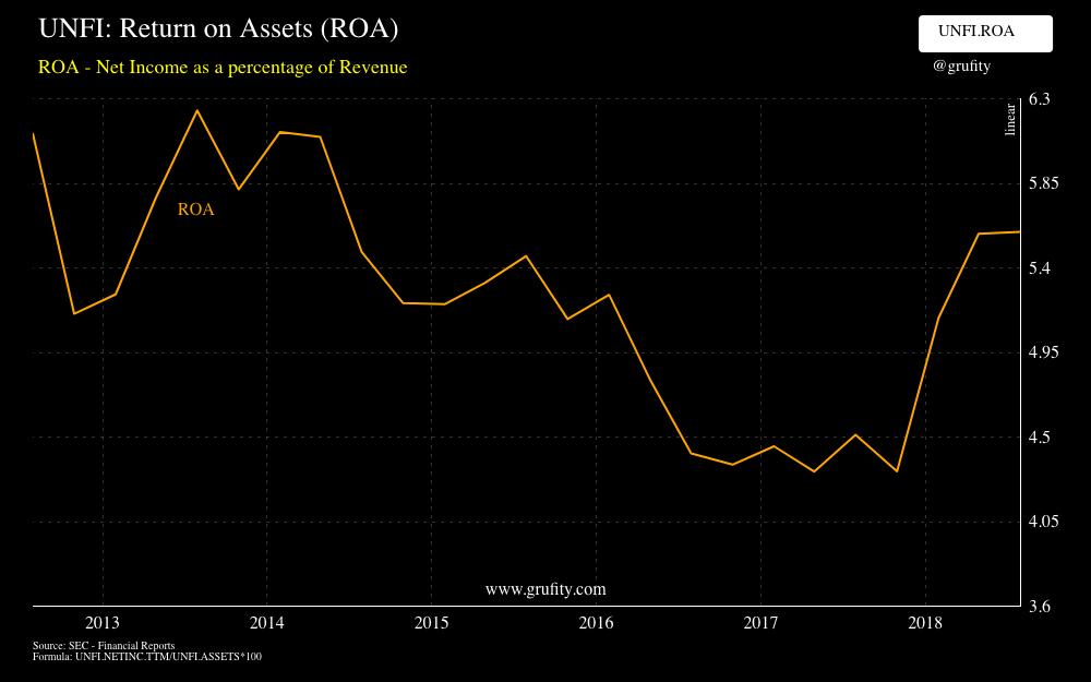 UNFI: Return on Assets (ROA)(chart)