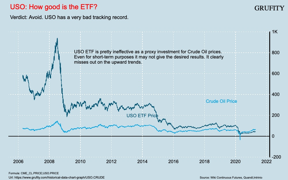 USO: How good is the ETF?(chart)